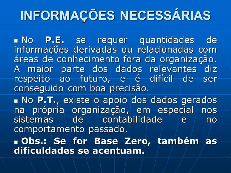 INFORMAÇÕES NECESSÁRIAS No P.E. se requer quantidades de informações derivadas ou relacionadas com áreas de conhecimento fora da organização. A maior