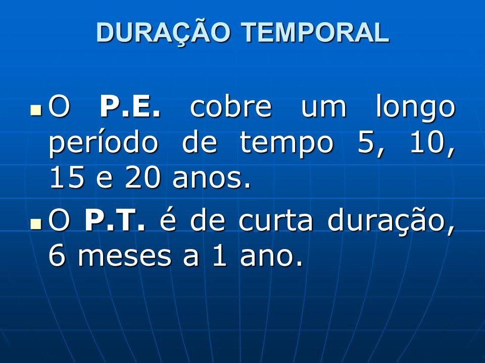 DURAÇÃO TEMPORAL O P.E. cobre um longo período de tempo 5, 10, 15 e 20 anos. O P.E. cobre um longo período de tempo 5, 10, 15 e 20 anos. O P.T. é de c