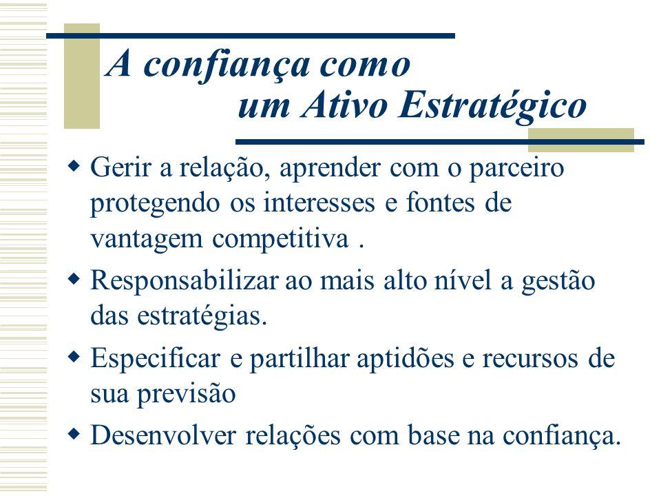 A confiança como um Ativo Estratégico Gerir a relação, aprender com o parceiro protegendo os interesses e fontes de vantagem competitiva. Responsabili