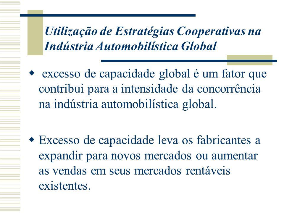 excesso de capacidade global é um fator que contribui para a intensidade da concorrência na indústria automobilística global. Excesso de capacidade le
