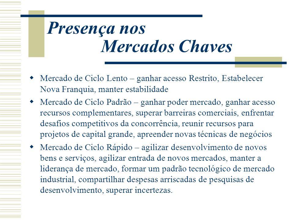 Presença nos Mercados Chaves Mercado de Ciclo Lento – ganhar acesso Restrito, Estabelecer Nova Franquia, manter estabilidade Mercado de Ciclo Padrão –