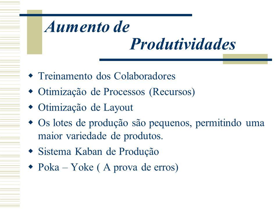 Aumento de Produtividades Treinamento dos Colaboradores Otimização de Processos (Recursos) Otimização de Layout Os lotes de produção são pequenos, per