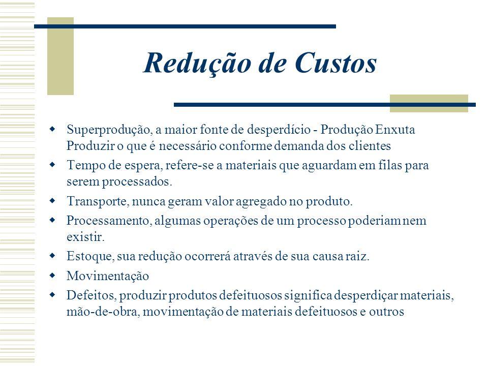 Redução de Custos Superprodução, a maior fonte de desperdício - Produção Enxuta Produzir o que é necessário conforme demanda dos clientes Tempo de esp
