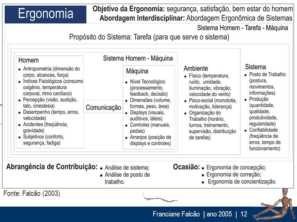 Franciane Falcão   ano 2005  12 Fonte: Falcão (2003)