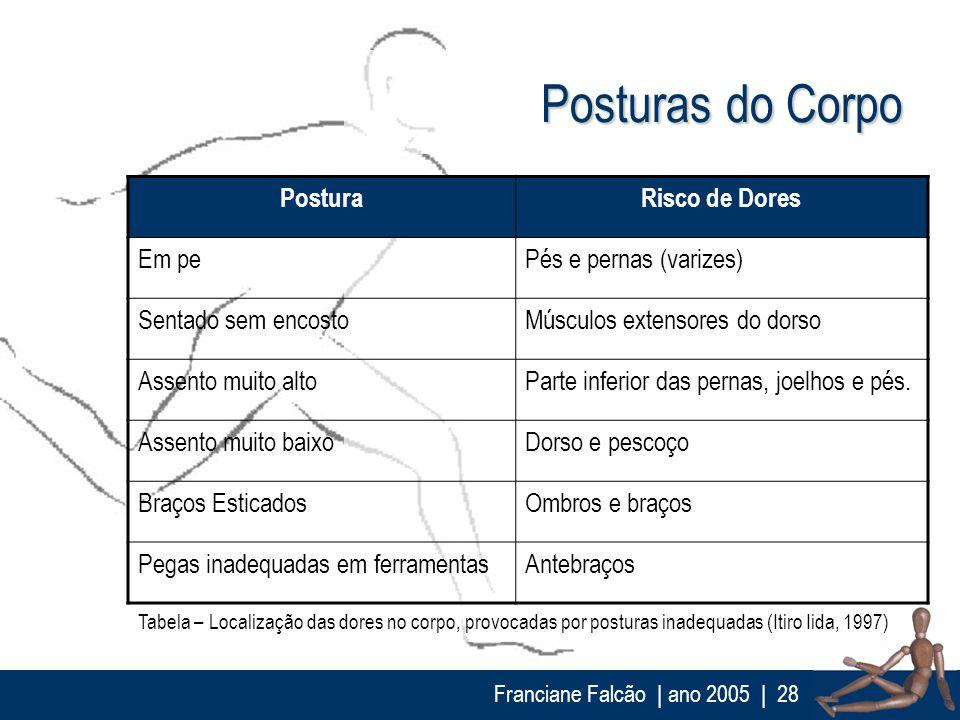 Franciane Falcão   ano 2005  28 Posturas do Corpo PosturaRisco de Dores Em pePés e pernas (varizes) Sentado sem encostoMúsculos extensores do dorso As