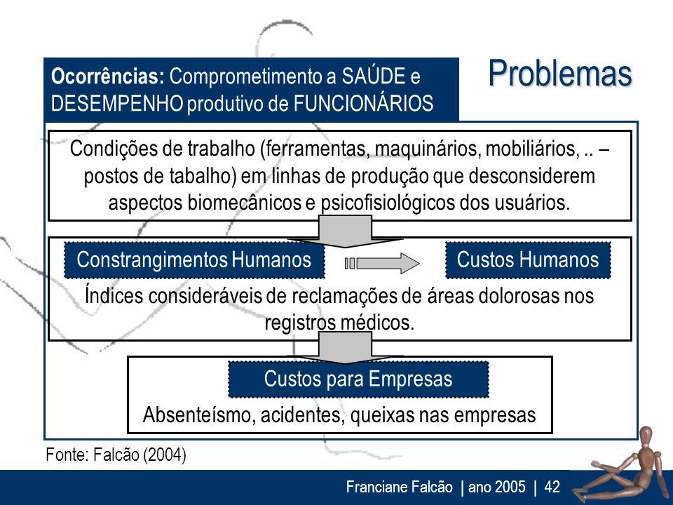 Franciane Falcão   ano 2005  42 Problemas Fonte: Falcão (2004) Ocorrências: Comprometimento a SAÚDE e DESEMPENHO produtivo de FUNCIONÁRIOS Condições d