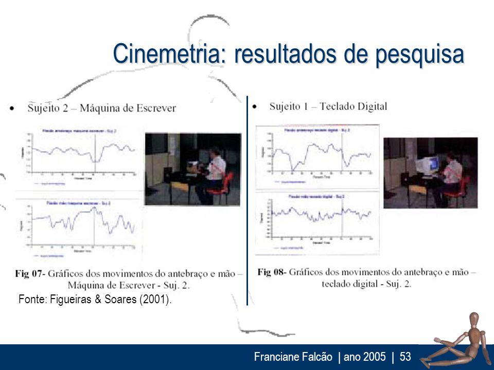 Franciane Falcão   ano 2005  53 Cinemetria: resultados de pesquisa Fonte: Figueiras & Soares (2001).