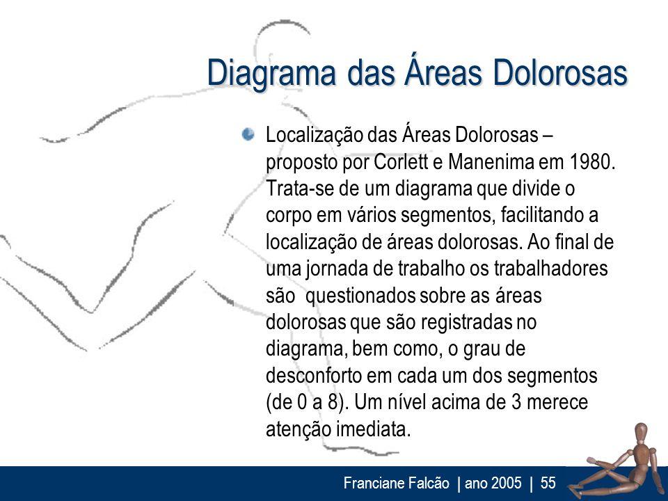 Franciane Falcão   ano 2005  55 Diagrama das Áreas Dolorosas Localização das Áreas Dolorosas – proposto por Corlett e Manenima em 1980. Trata-se de um