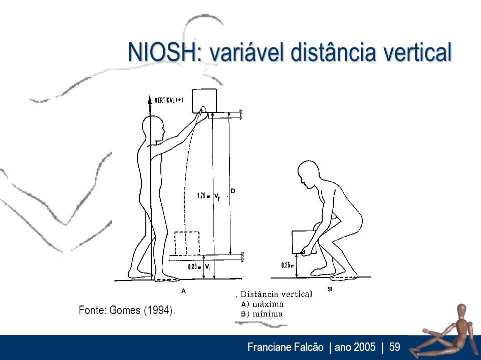 Franciane Falcão   ano 2005  59 NIOSH: variável distância vertical Fonte: Gomes (1994).