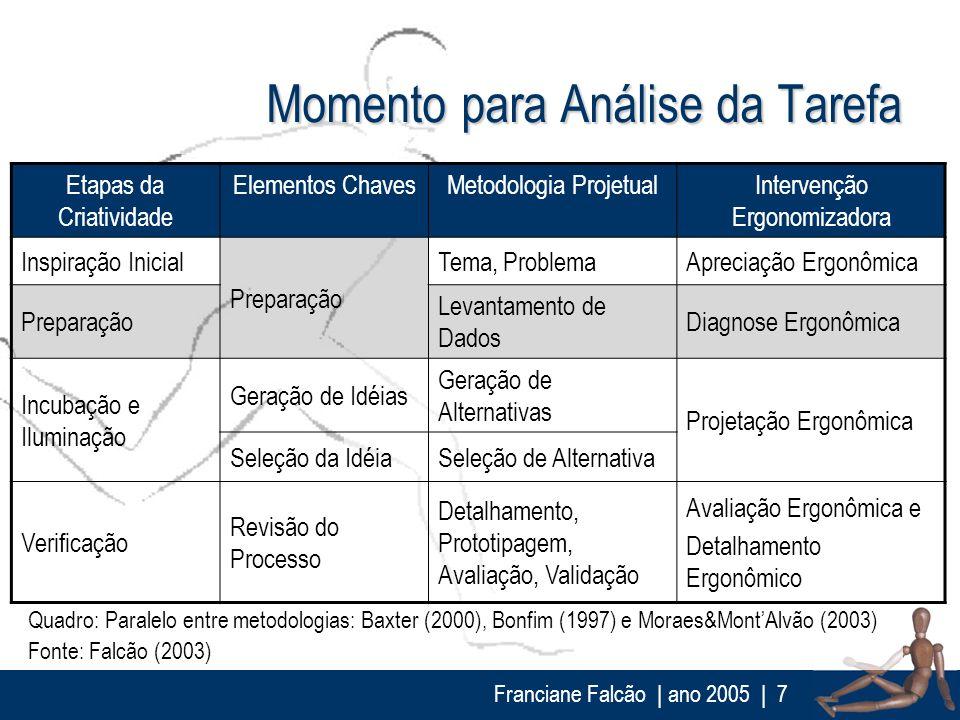 Franciane Falcão   ano 2005  7 Momento para Análise da Tarefa Quadro: Paralelo entre metodologias: Baxter (2000), Bonfim (1997) e Moraes&MontAlvão (20