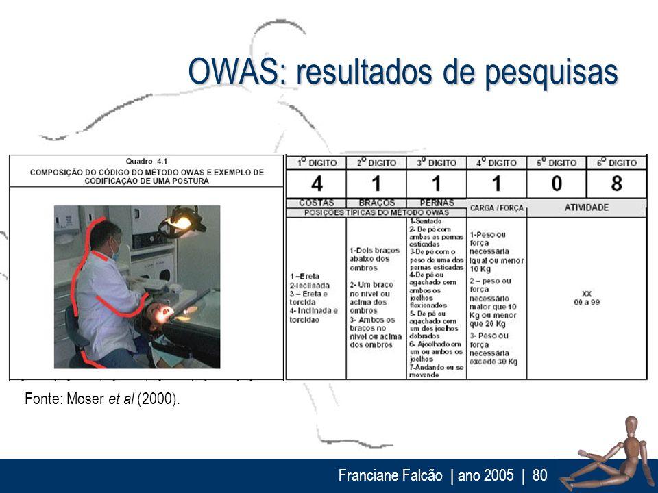 Franciane Falcão   ano 2005  80 OWAS: resultados de pesquisas Fonte: Moser et al (2000).