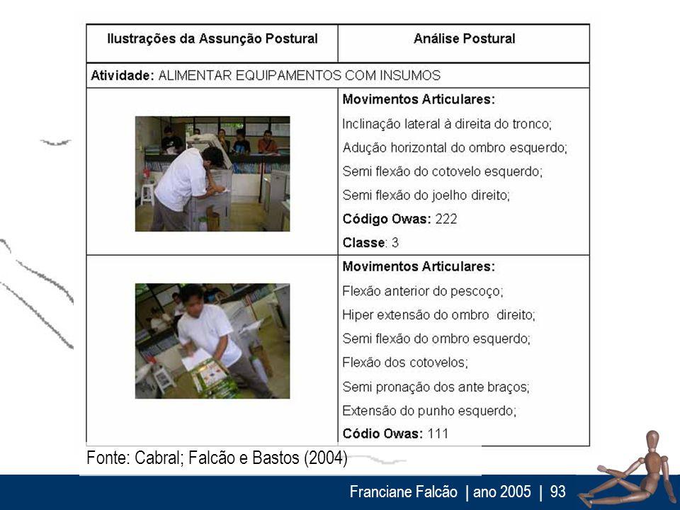 Franciane Falcão   ano 2005  93 Fonte: Cabral; Falcão e Bastos (2004)