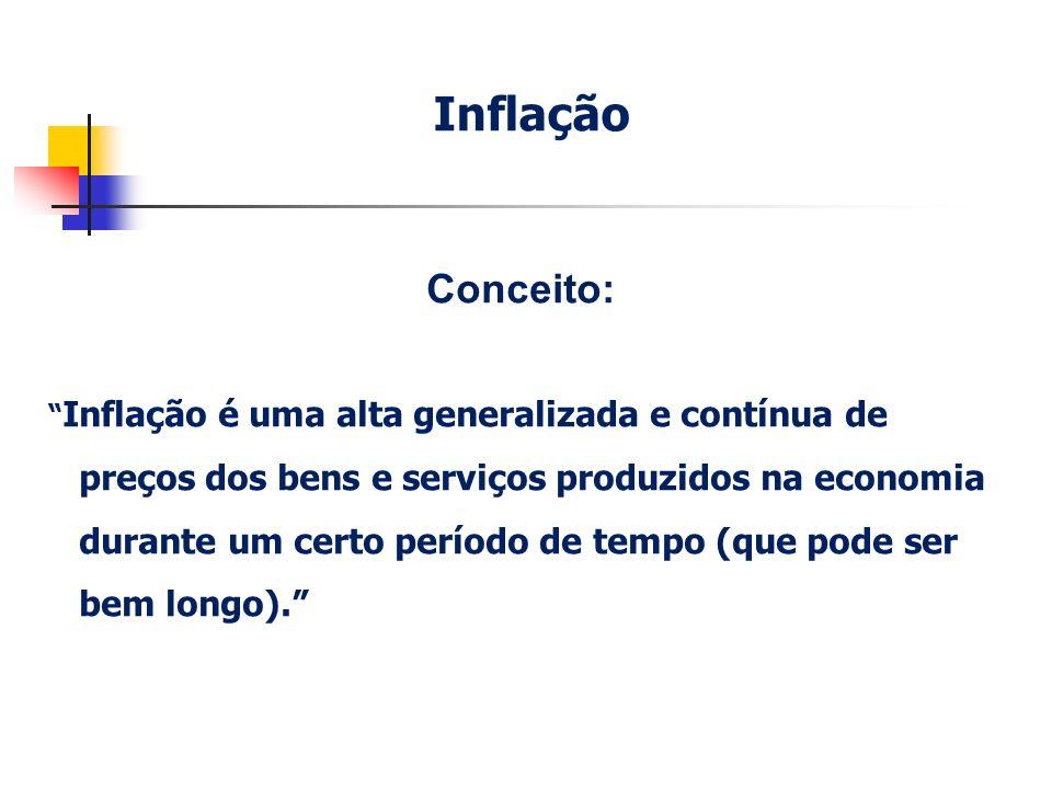 Conceito: Inflação é uma alta generalizada e contínua de preços dos bens e serviços produzidos na economia durante um certo período de tempo (que pode