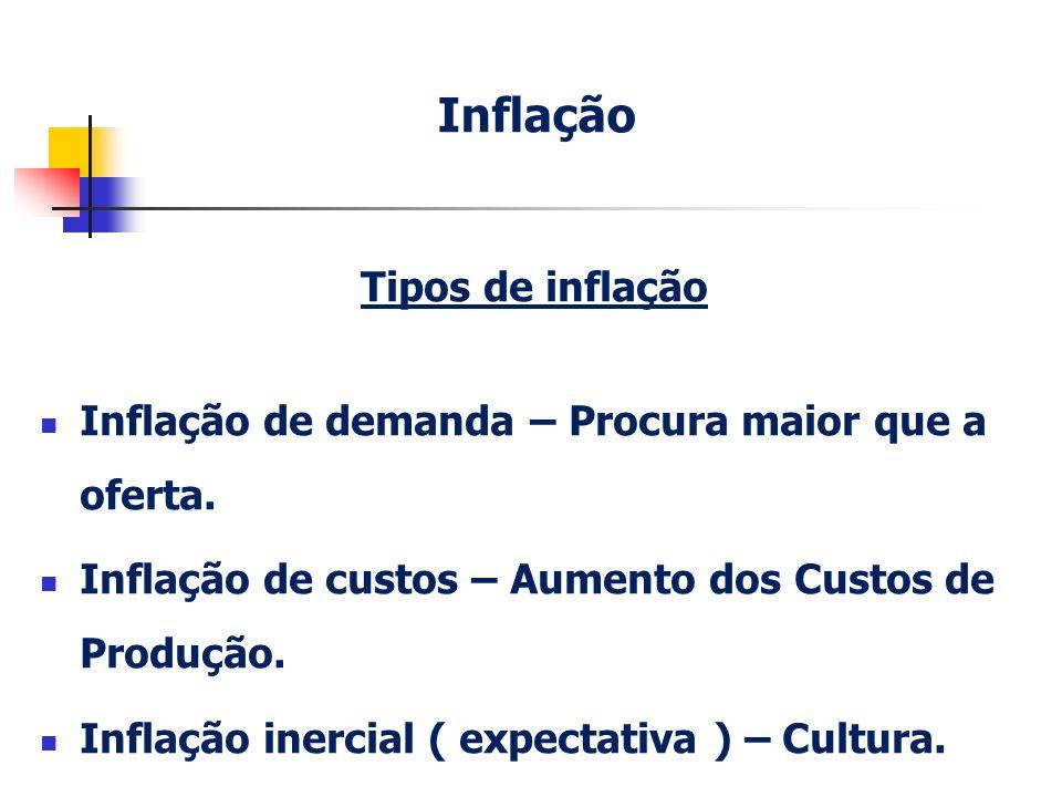 Tipos de inflação Inflação de demanda – Procura maior que a oferta. Inflação de custos – Aumento dos Custos de Produção. Inflação inercial ( expectati