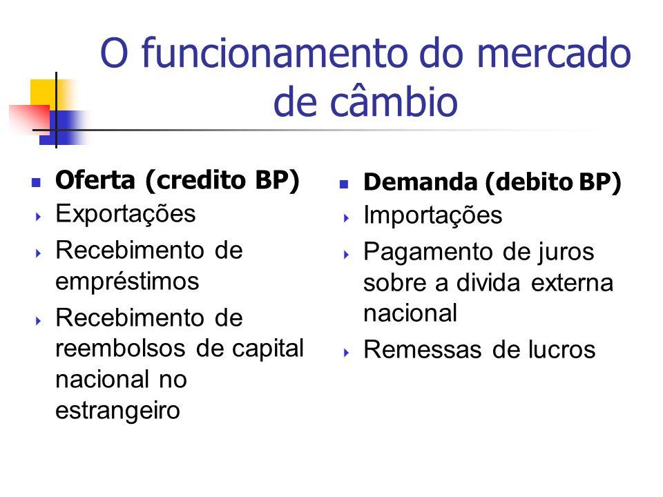 O funcionamento do mercado de câmbio Oferta (credito BP) Exportações Recebimento de empréstimos Recebimento de reembolsos de capital nacional no estrangeiro Demanda (debito BP) Importações Pagamento de juros sobre a divida externa nacional Remessas de lucros