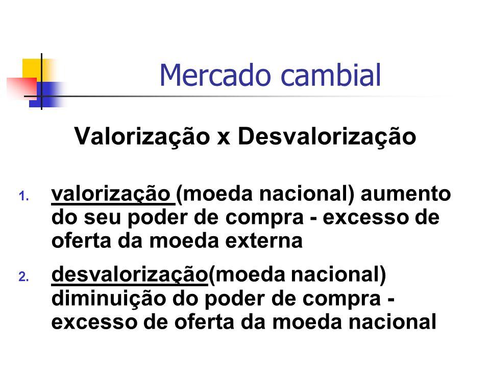 Mercado cambial Valorização x Desvalorização 1. valorização (moeda nacional) aumento do seu poder de compra - excesso de oferta da moeda externa 2. de