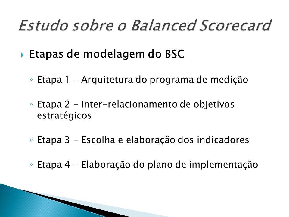 Etapas de modelagem do BSC Etapa 1 - Arquitetura do programa de medição Etapa 2 - Inter-relacionamento de objetivos estratégicos Etapa 3 - Escolha e e