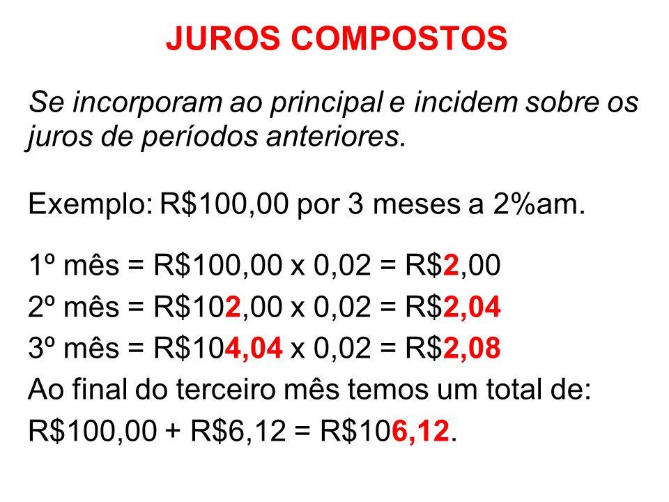 JUROS COMPOSTOS Se incorporam ao principal e incidem sobre os juros de períodos anteriores. Exemplo: R$100,00 por 3 meses a 2%am. 1º mês = R$100,00 x