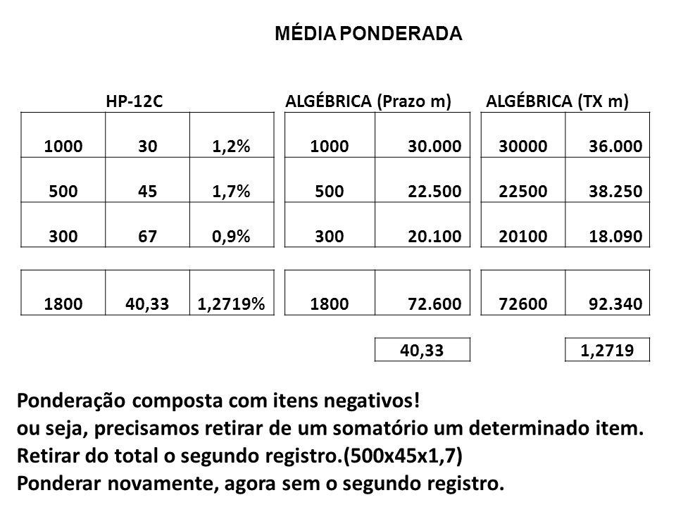 MÉDIA PONDERADA HP-12C ALGÉBRICA (Prazo m) ALGÉBRICA (TX m) 1000301,2% 1000 30.000 30000 36.000 500451,7% 500 22.500 22500 38.250 300670,9% 300 20.100 20100 18.090 180040,331,2719% 1800 72.600 72600 92.340 40,33 1,2719 Ponderação composta com itens negativos.
