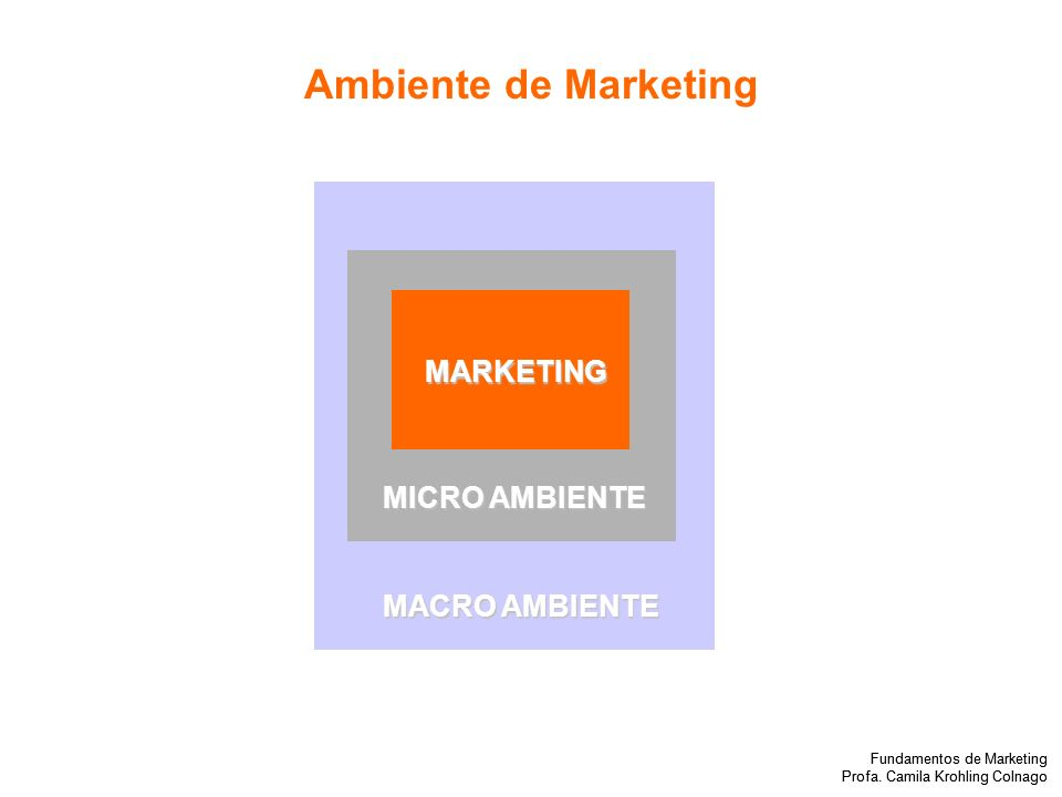 Fundamentos de Marketing Profa.