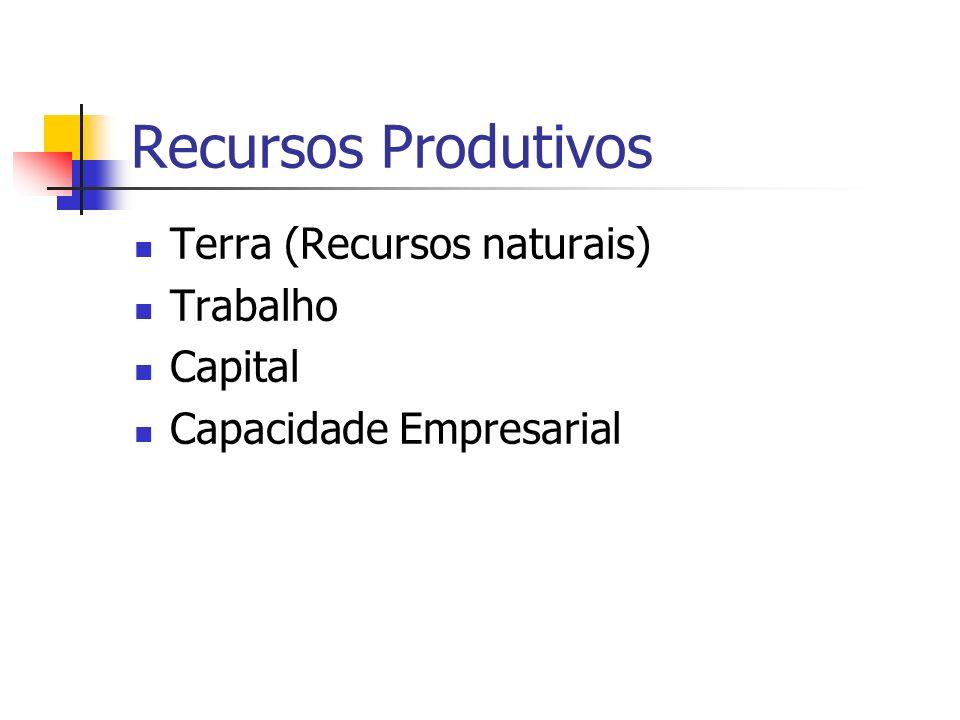 Recursos Produtivos Terra (Recursos naturais) Trabalho Capital Capacidade Empresarial