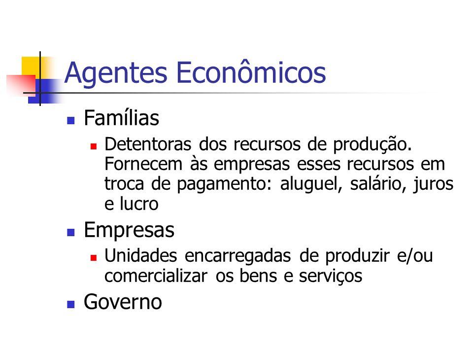 Agentes Econômicos Famílias Detentoras dos recursos de produção. Fornecem às empresas esses recursos em troca de pagamento: aluguel, salário, juros e