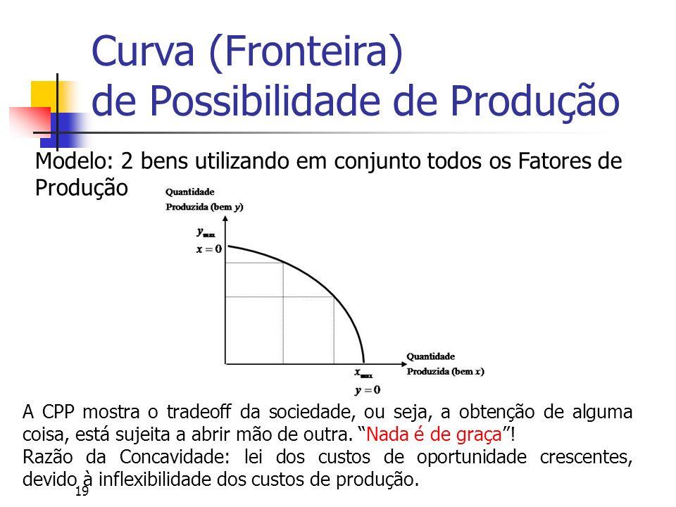 19 Curva (Fronteira) de Possibilidade de Produção Modelo: 2 bens utilizando em conjunto todos os Fatores de Produção A CPP mostra o tradeoff da socied