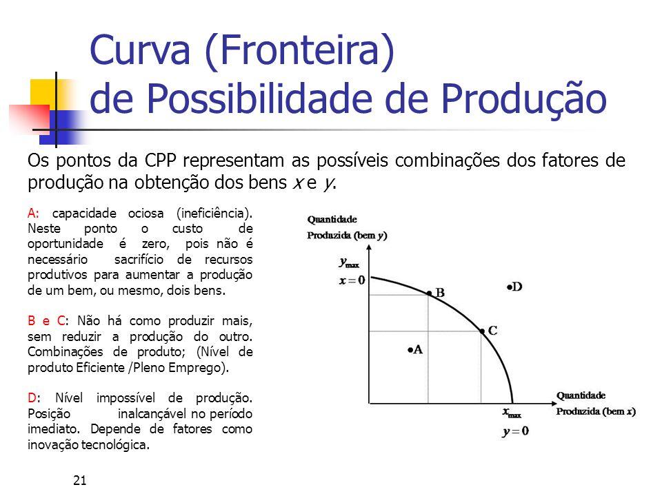 21 Curva (Fronteira) de Possibilidade de Produção Os pontos da CPP representam as possíveis combinações dos fatores de produção na obtenção dos bens x