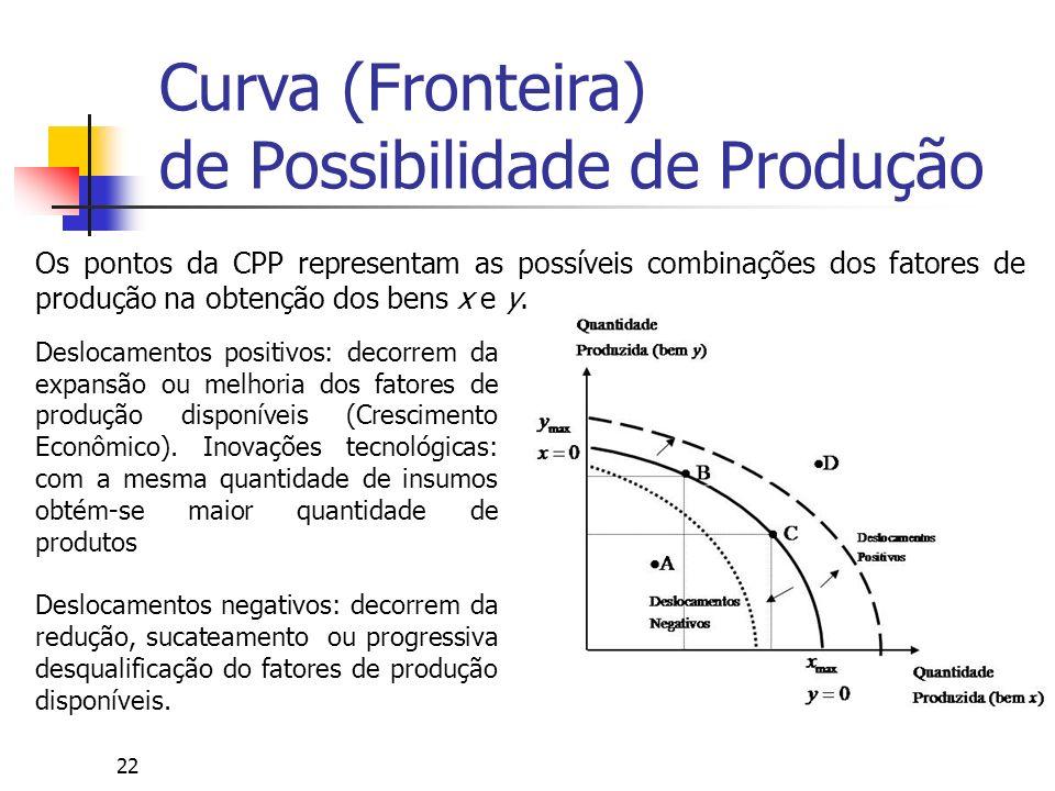 22 Os pontos da CPP representam as possíveis combinações dos fatores de produção na obtenção dos bens x e y. Deslocamentos positivos: decorrem da expa
