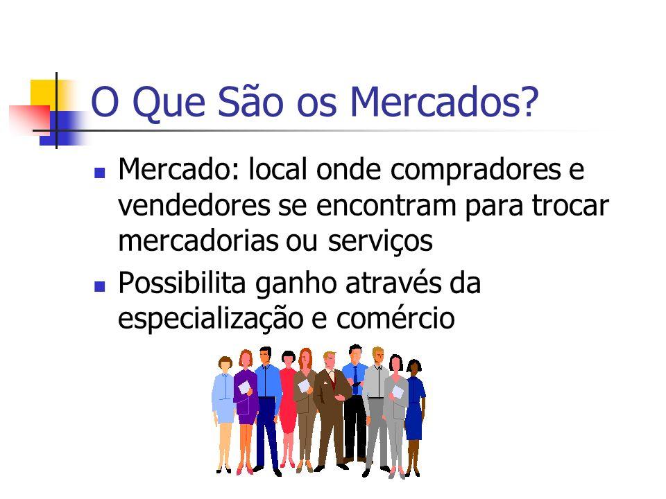 O Que São os Mercados? Mercado: local onde compradores e vendedores se encontram para trocar mercadorias ou serviços Possibilita ganho através da espe