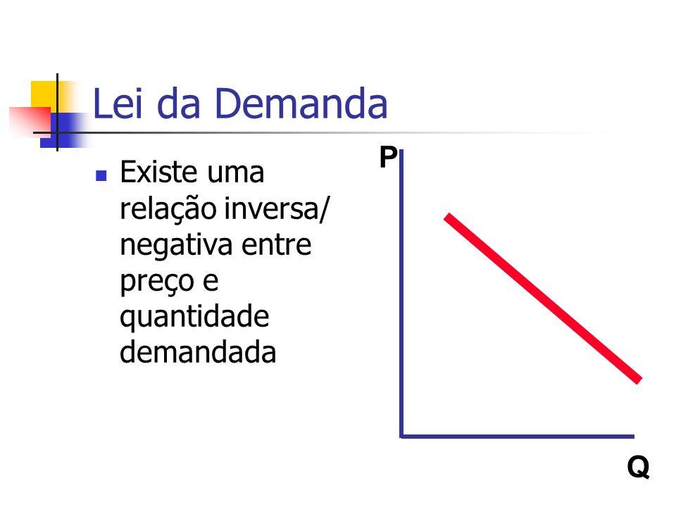 Lei da Demanda Existe uma relação inversa/ negativa entre preço e quantidade demandada P Q