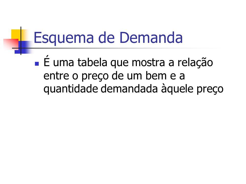 Esquema de Demanda É uma tabela que mostra a relação entre o preço de um bem e a quantidade demandada àquele preço
