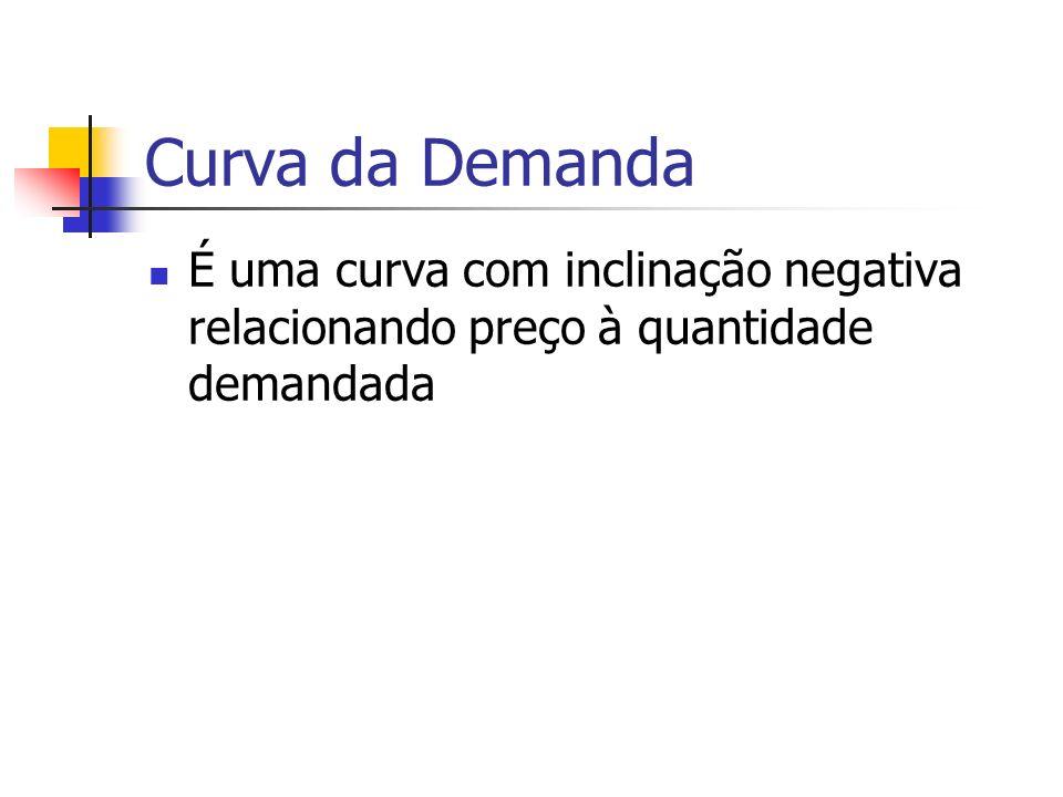 Curva da Demanda É uma curva com inclinação negativa relacionando preço à quantidade demandada