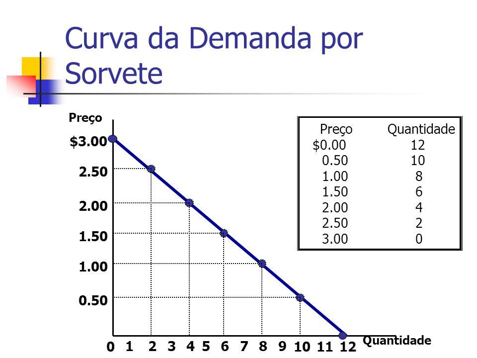 Curva da Demanda por Sorvete $3.00 2.50 2.00 1.50 1.00 0.50 213456789 101211 Preço 0 Quantidade $0.0012 0.5010 1.008 1.506 2.004 2.502 3.000 Quantidad