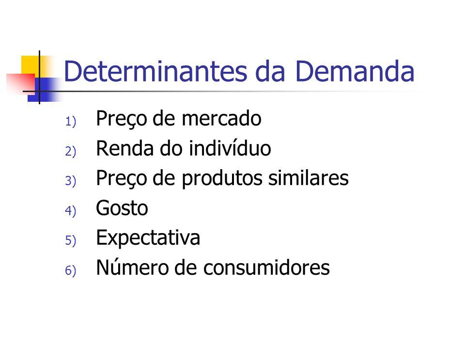 Determinantes da Demanda 1) Preço de mercado 2) Renda do indivíduo 3) Preço de produtos similares 4) Gosto 5) Expectativa 6) Número de consumidores