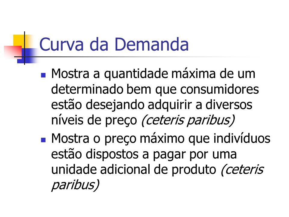 Curva da Demanda Mostra a quantidade máxima de um determinado bem que consumidores estão desejando adquirir a diversos níveis de preço (ceteris paribu