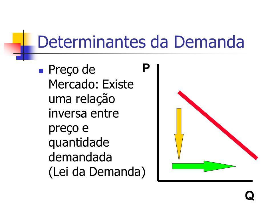Determinantes da Demanda Preço de Mercado: Existe uma relação inversa entre preço e quantidade demandada (Lei da Demanda) P Q