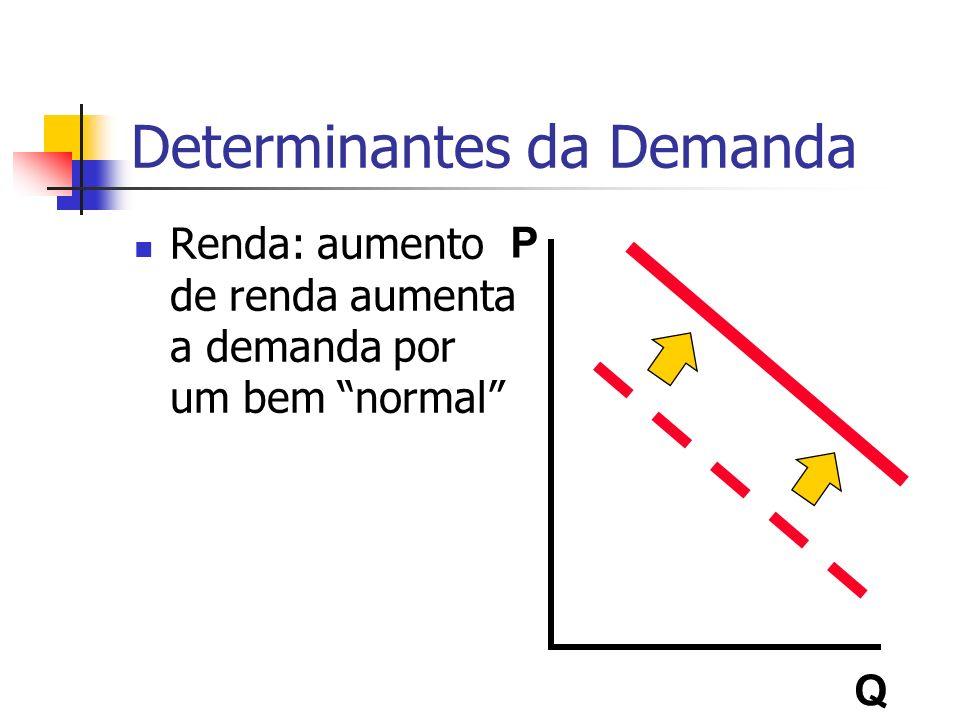 Determinantes da Demanda Renda: aumento de renda aumenta a demanda por um bem normal P Q