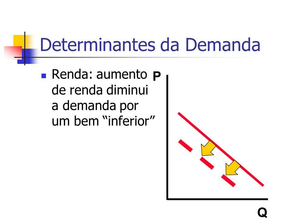 Determinantes da Demanda Renda: aumento de renda diminui a demanda por um bem inferior P Q