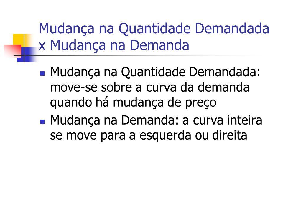 Mudança na Quantidade Demandada x Mudança na Demanda Mudança na Quantidade Demandada: move-se sobre a curva da demanda quando há mudança de preço Muda