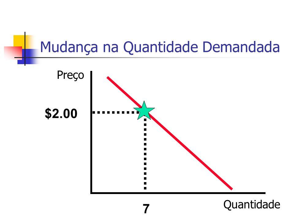 Mudança na Quantidade Demandada $2.00 7 Preço Quantidade
