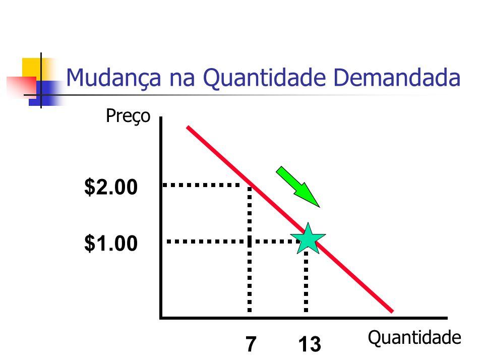 Mudança na Quantidade Demandada $2.00 7 $1.00 13 Preço Quantidade