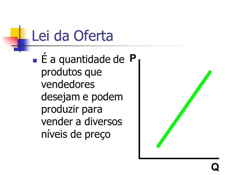 Lei da Oferta É a quantidade de produtos que vendedores desejam e podem produzir para vender a diversos níveis de preço P Q