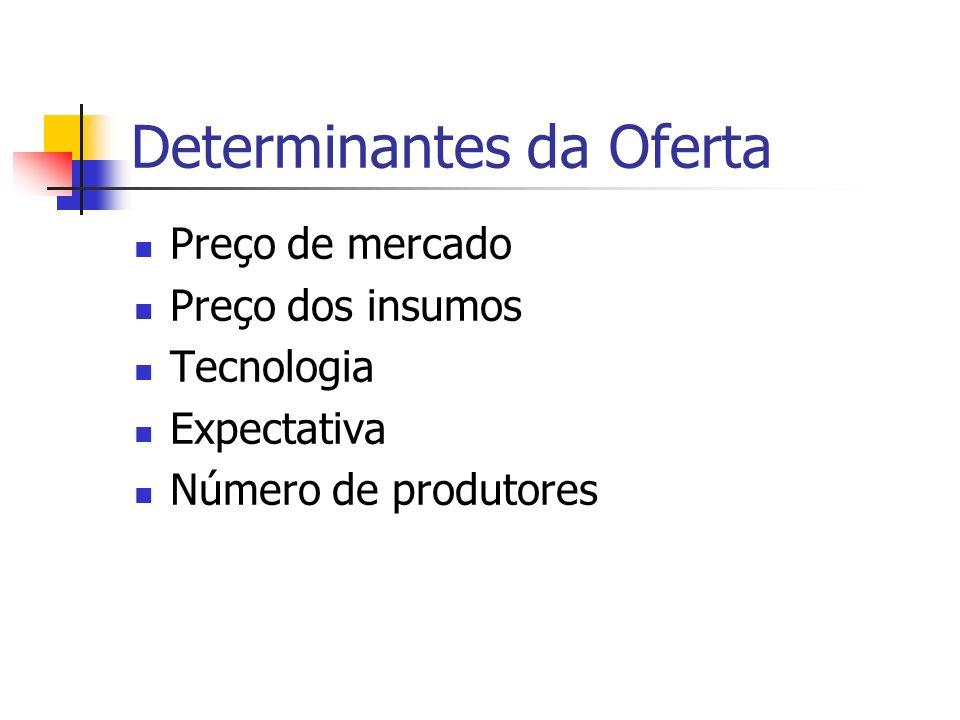 Determinantes da Oferta Preço de mercado Preço dos insumos Tecnologia Expectativa Número de produtores