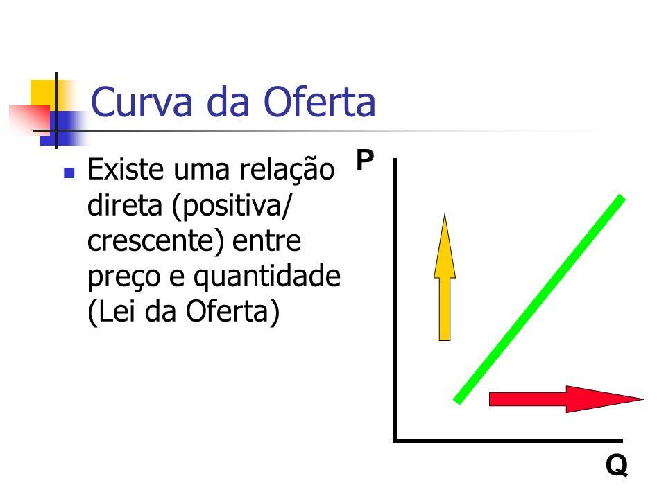 Curva da Oferta Existe uma relação direta (positiva/ crescente) entre preço e quantidade (Lei da Oferta) P Q