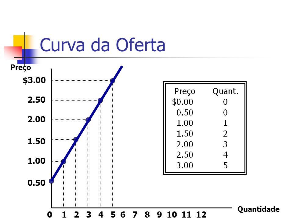 Curva da Oferta $3.00 2.50 2.00 1.50 1.00 0.50 213456789101211 Preço Quantidade 0