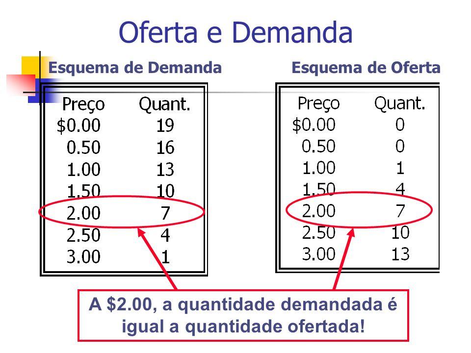 Esquema de DemandaEsquema de Oferta A $2.00, a quantidade demandada é igual a quantidade ofertada! Oferta e Demanda