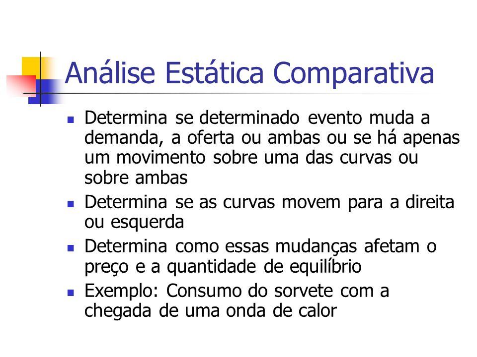 Análise Estática Comparativa Determina se determinado evento muda a demanda, a oferta ou ambas ou se há apenas um movimento sobre uma das curvas ou so