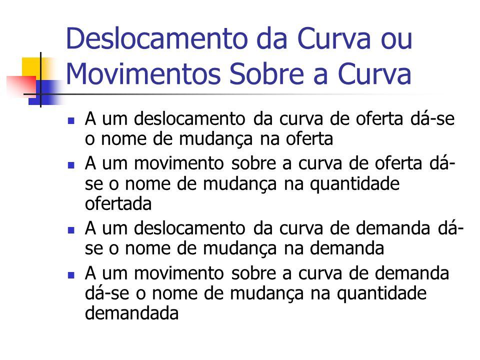 Deslocamento da Curva ou Movimentos Sobre a Curva A um deslocamento da curva de oferta dá-se o nome de mudança na oferta A um movimento sobre a curva