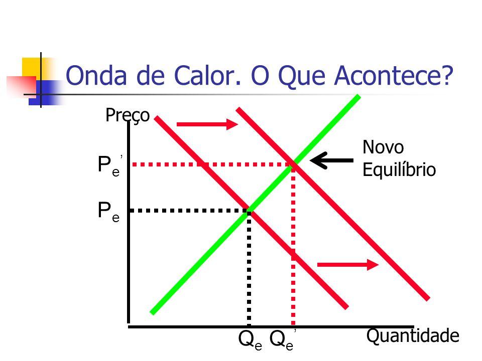 Onda de Calor. O Que Acontece? PePe QeQe Preço Quantidade Q e P e Novo Equilíbrio